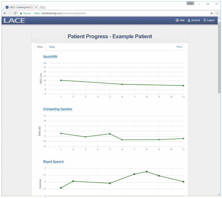 LACE Patient Training Scores Example